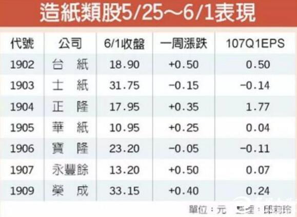 台媒:原料价格飞涨,正影响造纸业的重新布局